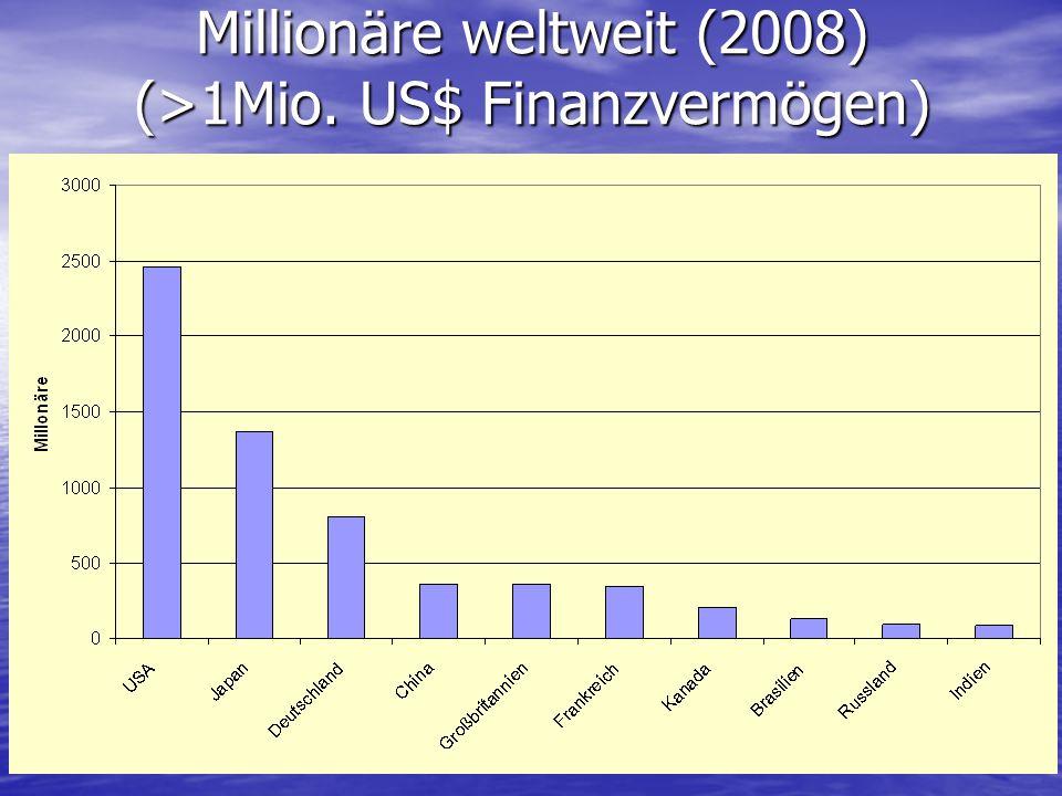 Millionäre weltweit (2008) (>1Mio. US$ Finanzvermögen)