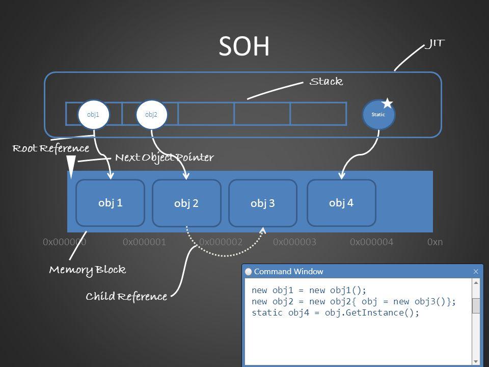 0x000000 Next Object Pointer Memory Block Stack SOH Command Window new obj1 = new obj1(); new obj2 = new obj2{ obj = new obj3()}; static obj4 = obj.Ge
