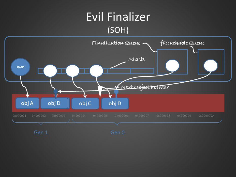 Next Object Pointer Stack 0x0000010x0000020x0000030x0000040x0000050x0000060x0000070x0000080x0000090x000000A Gen 1Gen 0 static Evil Finalizer (SOH) obj