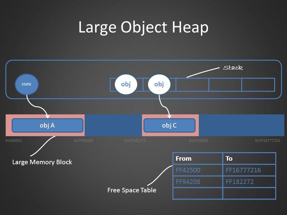 Large Object Heap FromTo FF42500FF16777216 0xFF942080xFF1822720xFF425000xFF16777216 obj A 0x000001 obj B obj C Stack Large Memory Block Free Space Tab