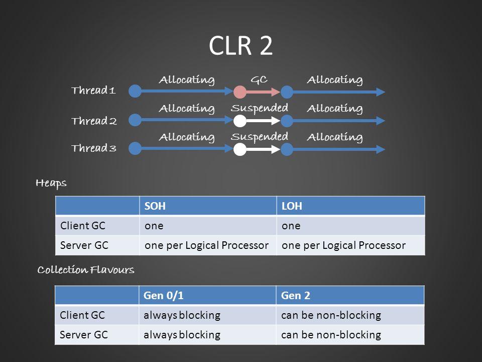 Thread 1 Thread 2 Thread 3 Allocating GC Allocating Suspended Allocating Suspended SOHLOH Client GCone Server GCone per Logical Processor Gen 0/1Gen 2