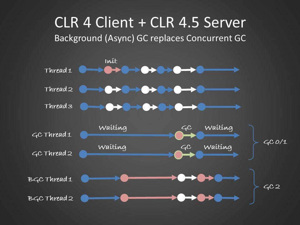 CLR 4 Client + CLR 4.5 Server Background (Async) GC replaces Concurrent GC Thread 1 Thread 2 Thread 3 GC Thread 1 Waiting GC GC Thread 2 BGC Thread 1