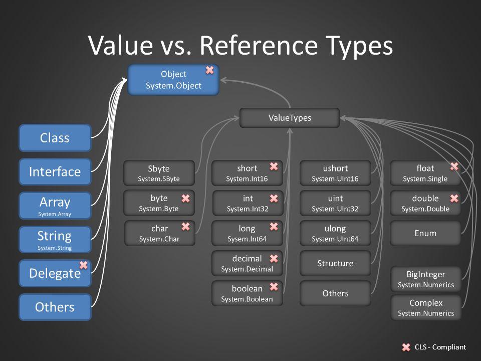 Value vs. Reference Types Object System.Object ValueTypes Sbyte System.SByte char System.Char short System.Int16 int System.Int32 long Sysem.Int64 dec