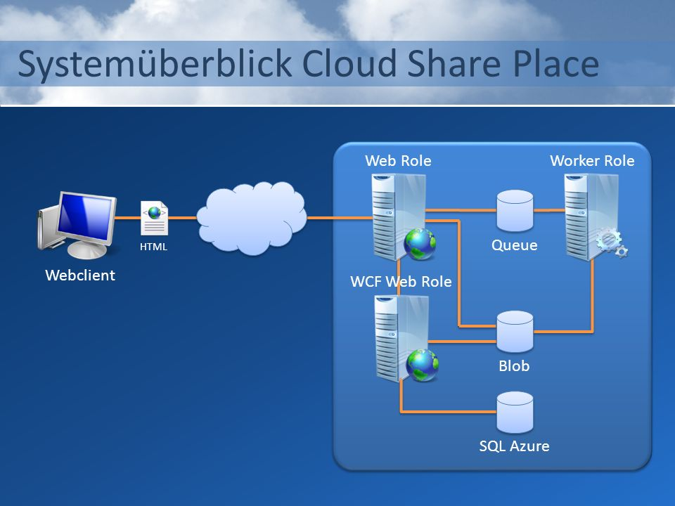 Systemüberblick Cloud Share Place Webclient HTML Web Role WCF Web Role BlobQueueSQL Azure Worker Role