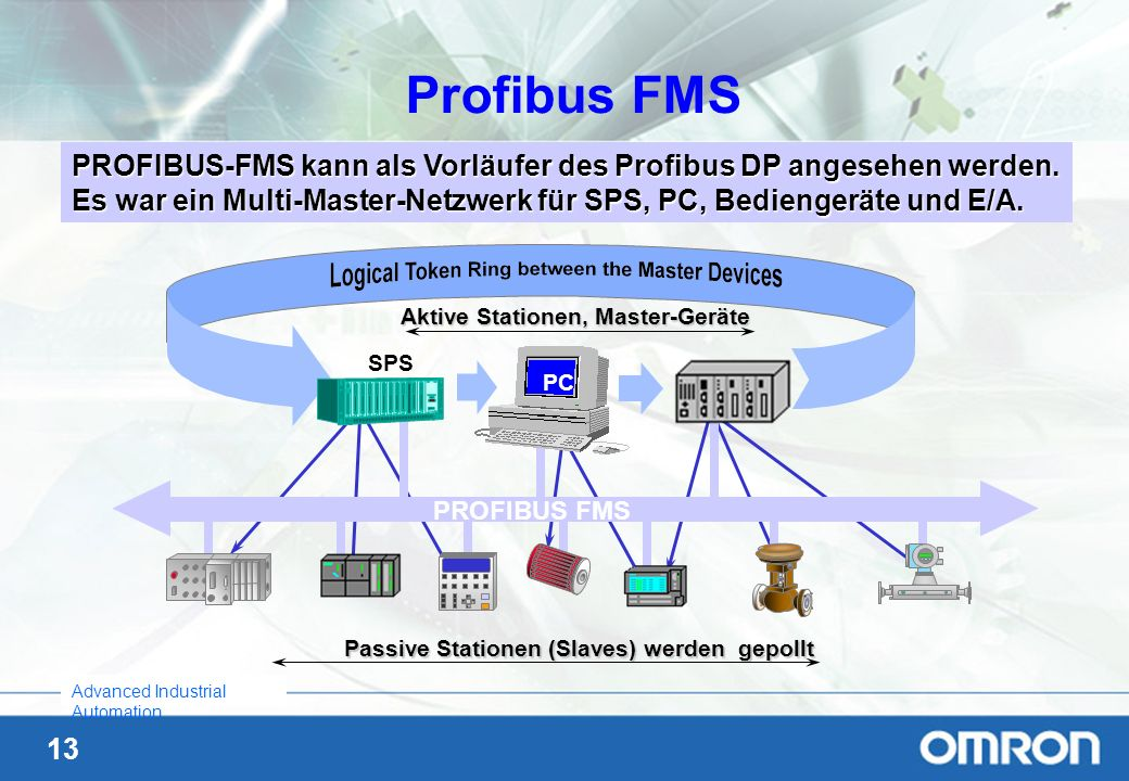 13 Advanced Industrial Automation Profibus FMS PROFIBUS-FMS kann als Vorläufer des Profibus DP angesehen werden. Es war ein Multi-Master-Netzwerk für