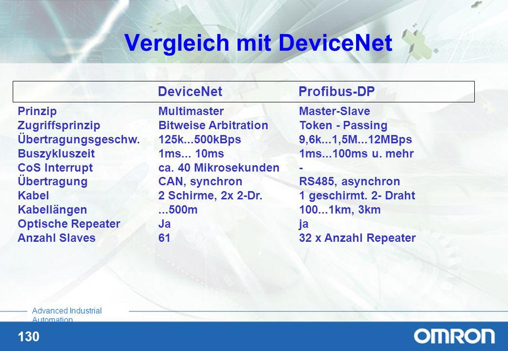 130 Advanced Industrial Automation PrinzipMultimasterMaster-Slave ZugriffsprinzipBitweise ArbitrationToken - Passing Übertragungsgeschw.125k...500kBps