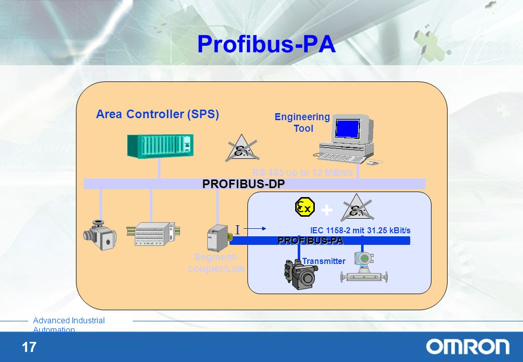 17 Advanced Industrial Automation PROFIBUS-DP RS 485 up to 12 MBit/s Area Controller (SPS) Engineering Tool PROFIBUS-PA IEC 1158-2 mit 31.25 kBit/s I
