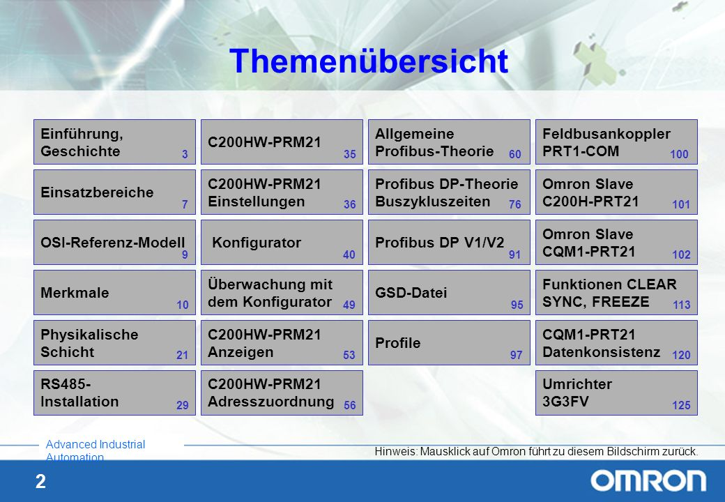 2 Advanced Industrial Automation Themenübersicht Überwachung mit dem Konfigurator Feldbusankoppler PRT1-COM Einsatzbereiche Konfigurator C200HW-PRM21