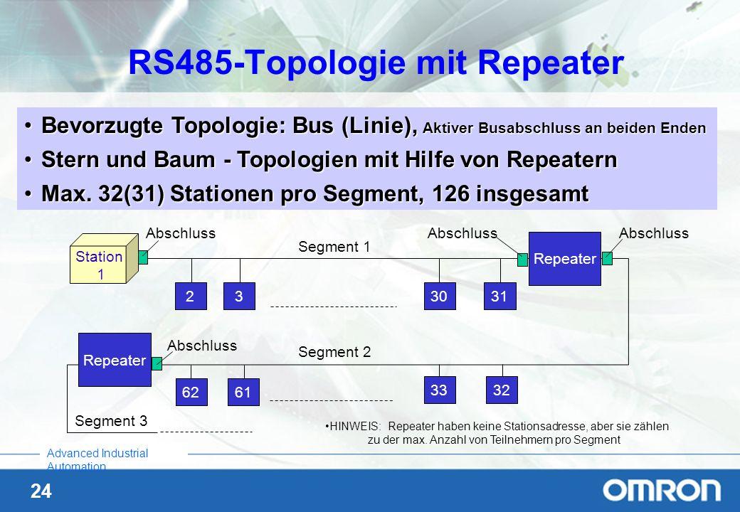 24 Advanced Industrial Automation Bevorzugte Topologie: Bus (Linie), Aktiver Busabschluss an beiden EndenBevorzugte Topologie: Bus (Linie), Aktiver Bu