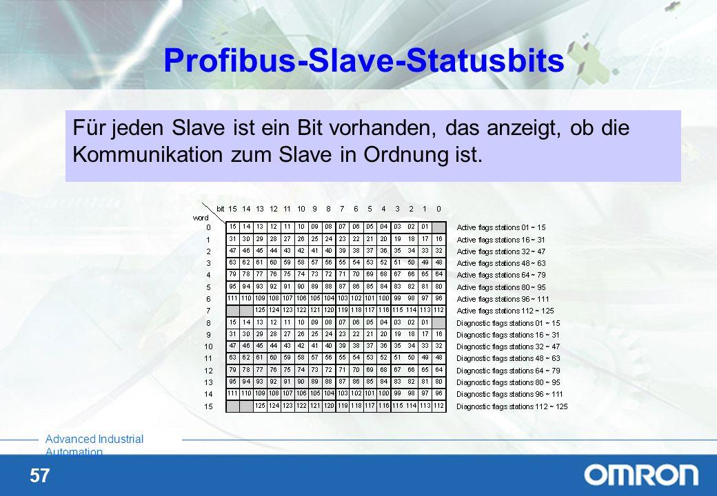 57 Advanced Industrial Automation Für jeden Slave ist ein Bit vorhanden, das anzeigt, ob die Kommunikation zum Slave in Ordnung ist. Profibus-Slave-St