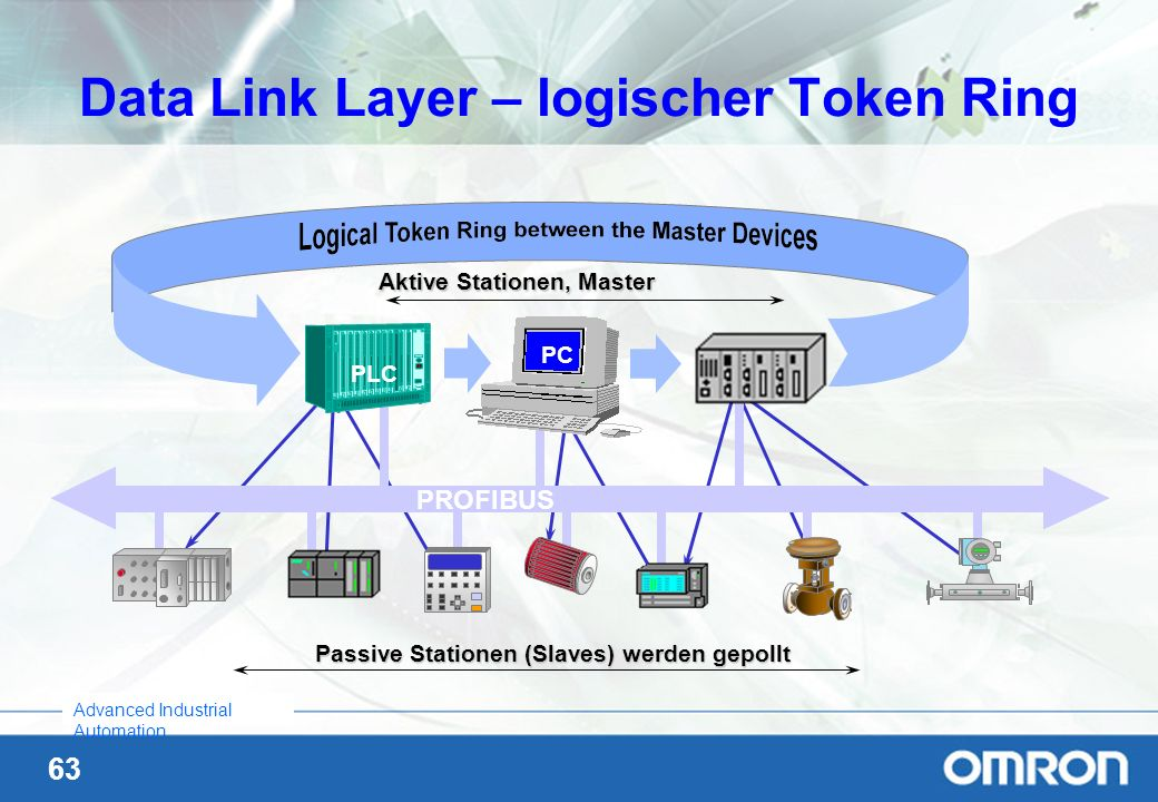63 Advanced Industrial Automation Aktive Stationen, Master Passive Stationen (Slaves) werden gepollt PROFIBUS PC PLC Data Link Layer – logischer Token