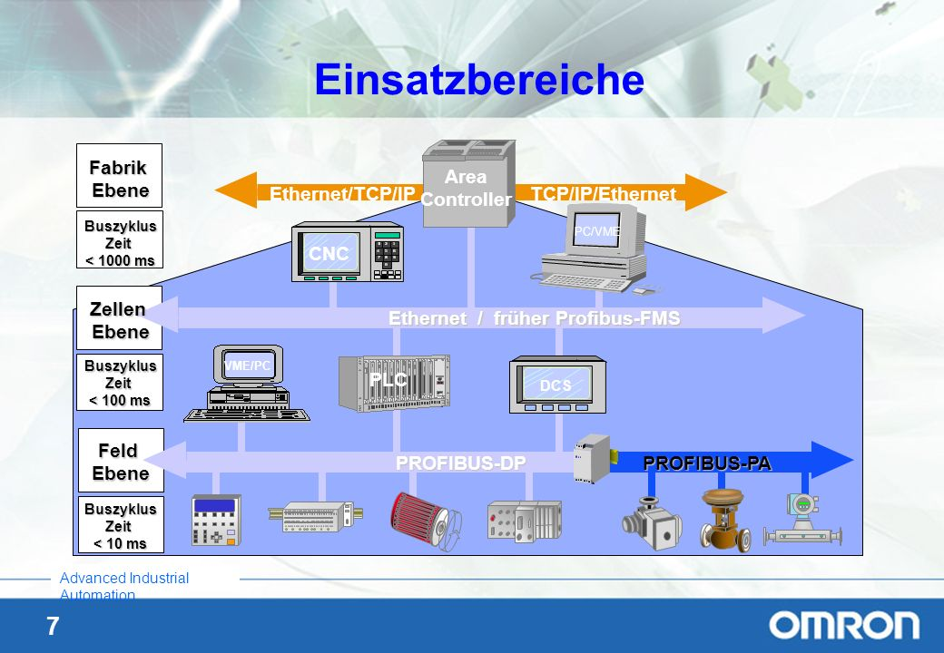 48 Advanced Industrial Automation Konfiguration Herunterladen, Übung 5 Laden Sie die erstellte Konfiguration in den Master mit Online Download..:.