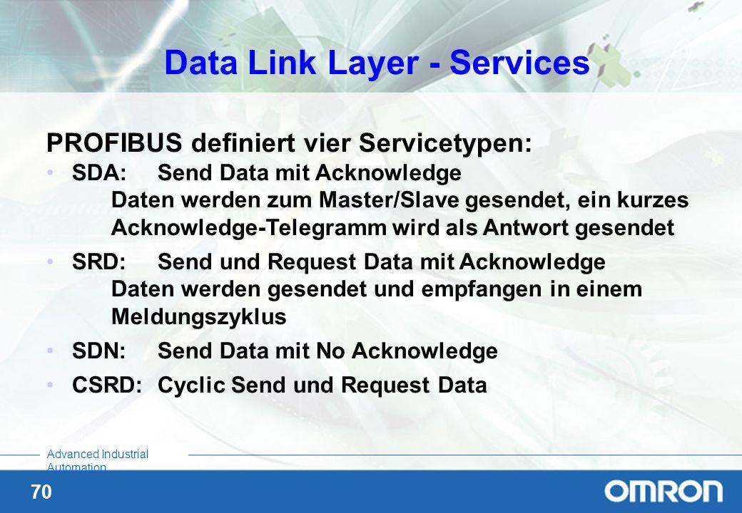 70 Advanced Industrial Automation PROFIBUS definiert vier Servicetypen: SDA:Send Data mit Acknowledge Daten werden zum Master/Slave gesendet, ein kurz