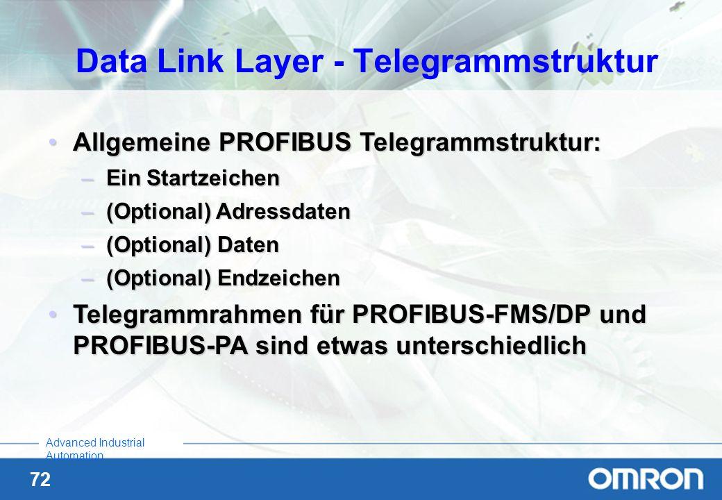 72 Advanced Industrial Automation Allgemeine PROFIBUS Telegrammstruktur:Allgemeine PROFIBUS Telegrammstruktur: –Ein Startzeichen –(Optional) Adressdat