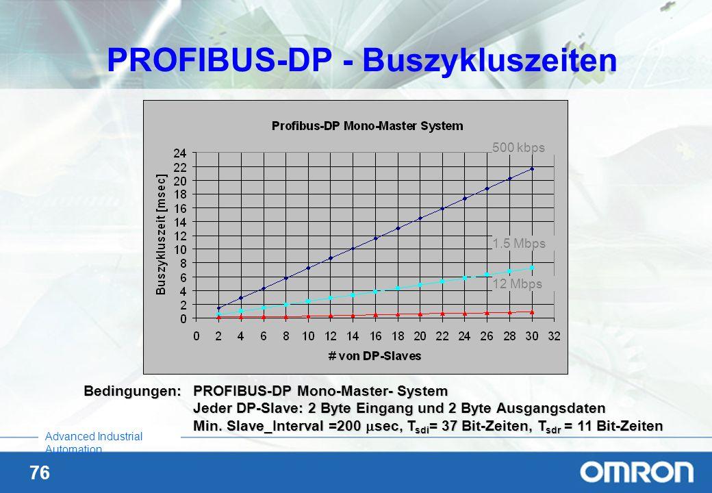76 Advanced Industrial Automation Bedingungen: PROFIBUS-DP Mono-Master- System Jeder DP-Slave: 2 Byte Eingang und 2 Byte Ausgangsdaten Min. Slave_Inte