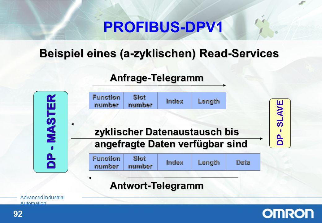92 Advanced Industrial Automation Beispiel eines (a-zyklischen) Read-Services Anfrage-Telegramm DP - MASTER DP - SLAVE zyklischer Datenaustausch bis a