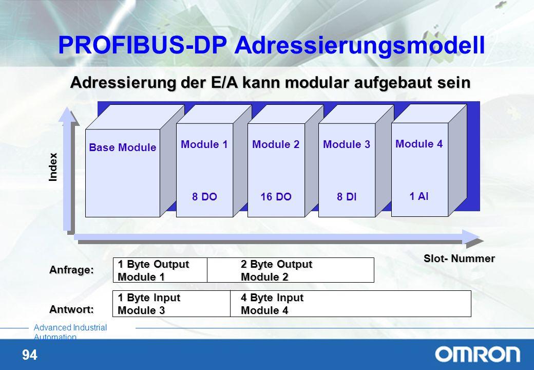 94 Advanced Industrial Automation Adressierung der E/A kann modular aufgebaut sein Base Module Module 1 8 DO Module 2 16 DO Module 3 8 DI Module 4 1 A