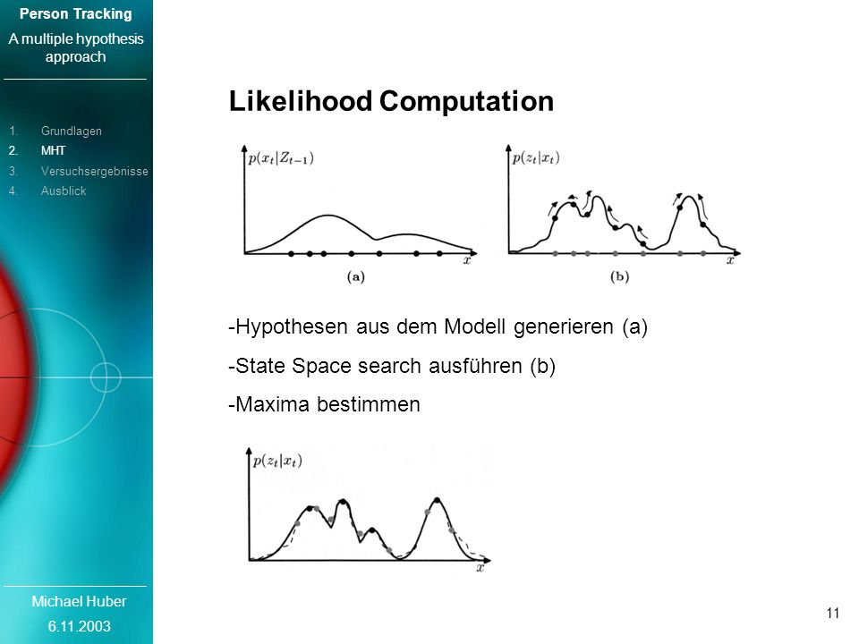 Michael Huber 6.11.2003 Person Tracking A multiple hypothesis approach 11 Likelihood Computation -Hypothesen aus dem Modell generieren (a) -State Spac