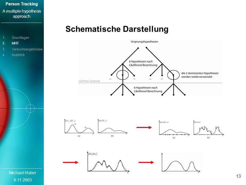 Michael Huber 6.11.2003 Person Tracking A multiple hypothesis approach 13 Schematische Darstellung 1.Grundlagen 2.MHT 3.Versuchsergebnisse 4.Ausblick