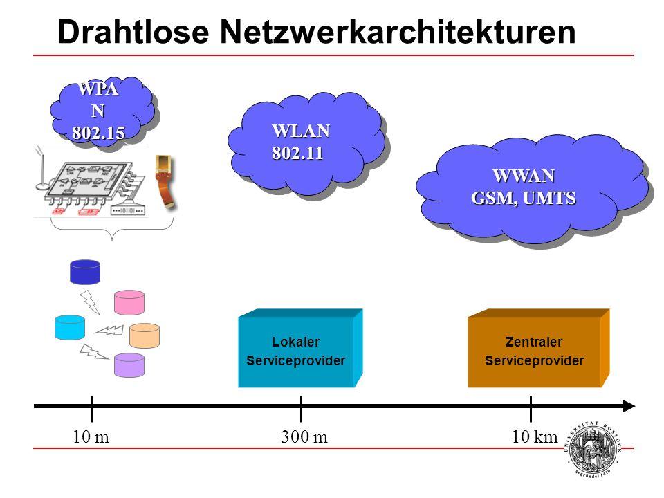 Drahtlose Netzwerkarchitekturen Zentraler Serviceprovider Lokaler Serviceprovider WPA N 802.15 802.15 WLAN802.11WLAN802.11 WWAN GSM, UMTS WWAN 10 m300 m10 km