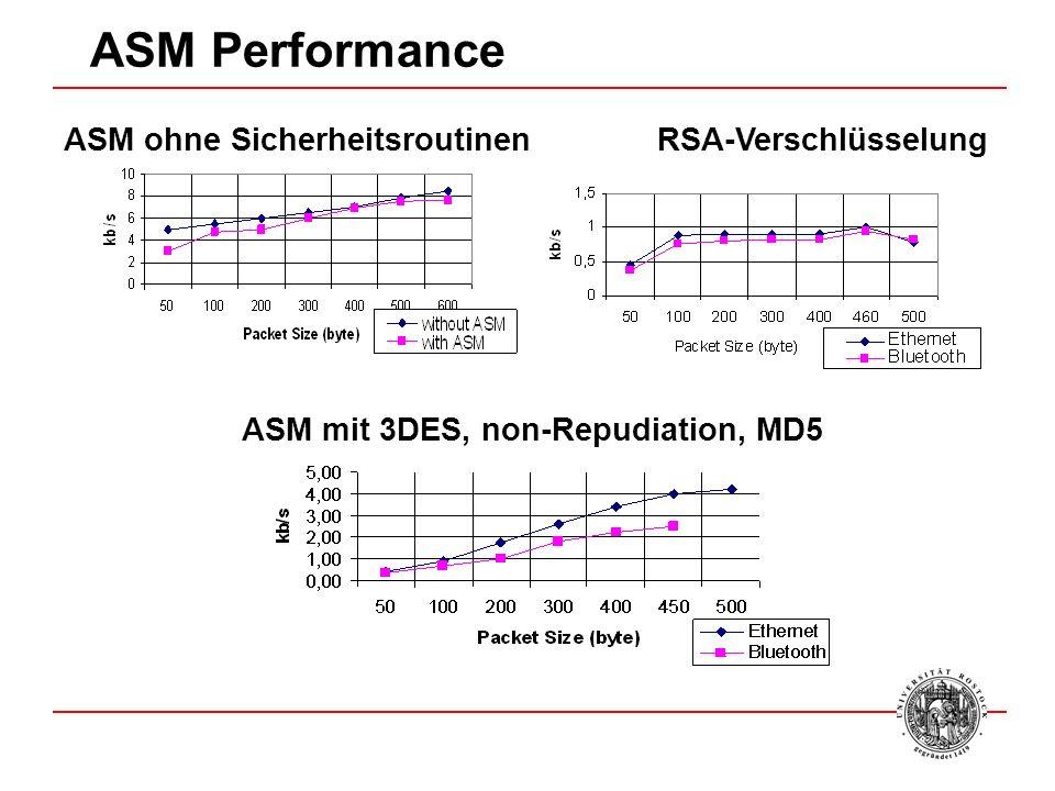 ASM Performance RSA-Verschlüsselung ASM mit 3DES, non-Repudiation, MD5 ASM ohne Sicherheitsroutinen