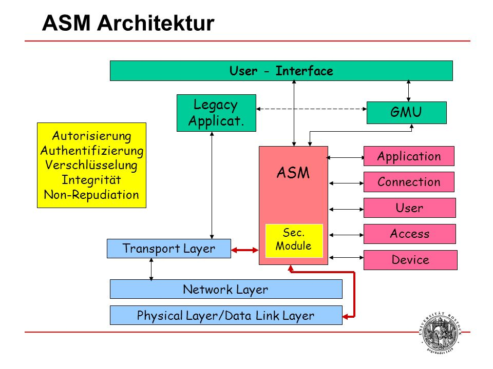 ASM Architektur ASM Network Layer User - Interface Access Device User Connection GMU Physical Layer/Data Link Layer Legacy Applicat. Transport Layer A