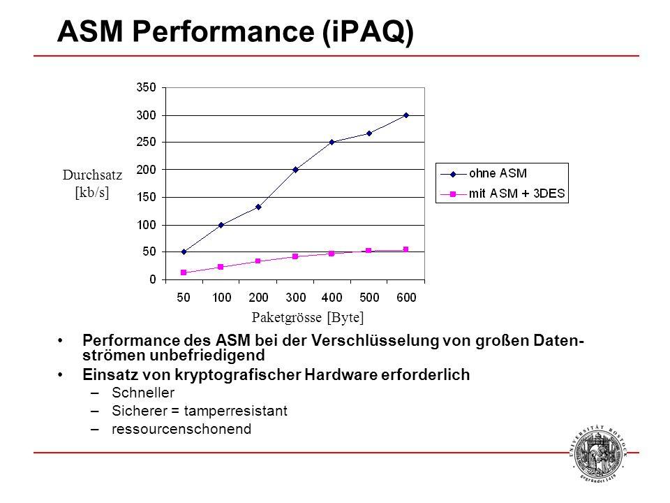 ASM Performance (iPAQ) Performance des ASM bei der Verschlüsselung von großen Daten- strömen unbefriedigend Einsatz von kryptografischer Hardware erforderlich –Schneller –Sicherer = tamperresistant –ressourcenschonend Paketgrösse [Byte] Durchsatz [kb/s]