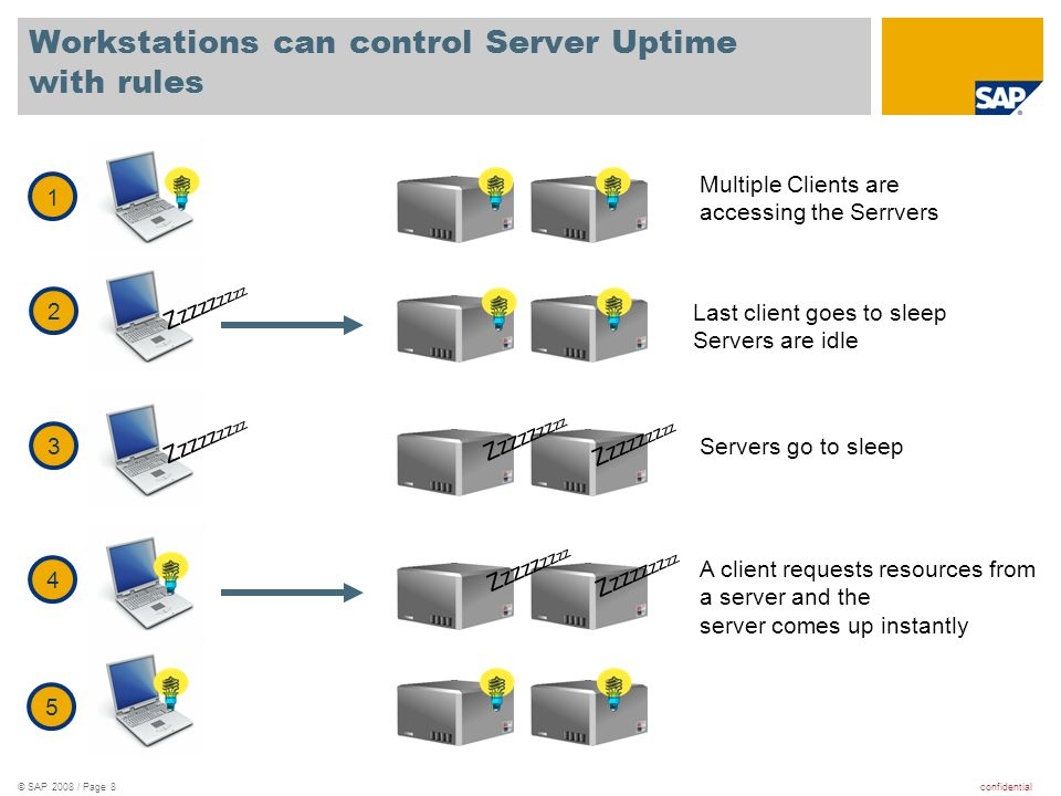confidential© SAP 2008 / Page 8 Workstations can control Server Uptime with rules Zzz zz zz zz 1 2 3 4 5 Last client goes to sleep Servers are idle Servers go to sleep A client requests resources from a server and the server comes up instantly Multiple Clients are accessing the Serrvers