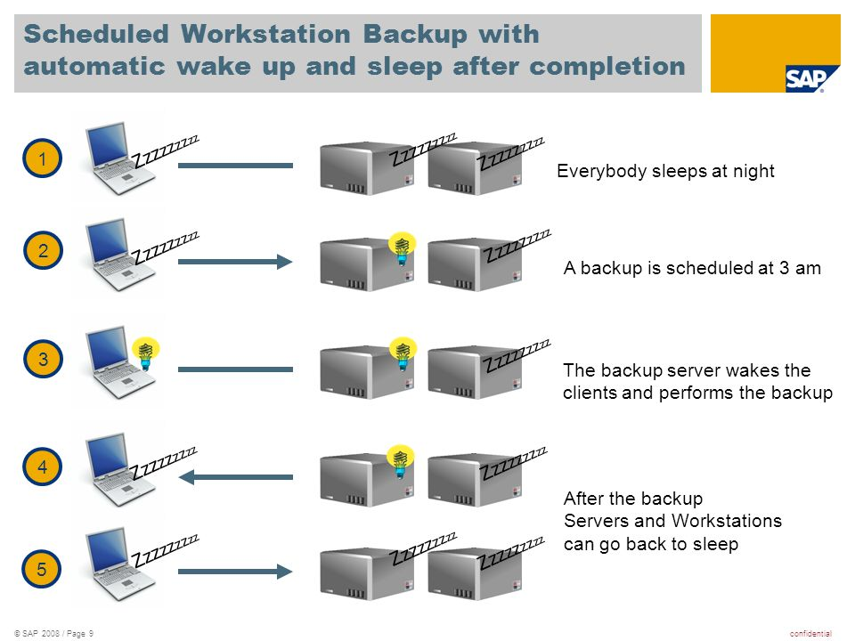 confidential© SAP 2008 / Page 9 Scheduled Workstation Backup with automatic wake up and sleep after completion Zzz zz zz zz 1 2 3 4 5 Everybody sleeps at night A backup is scheduled at 3 am The backup server wakes the clients and performs the backup After the backup Servers and Workstations can go back to sleep