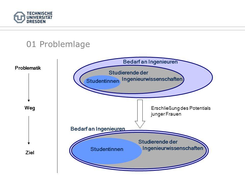 01 Problemlage Bedarf an Ingenieuren Studierende der Ingenieurwissenschaften Studentinnen Bedarf an Ingenieuren Studierende der Ingenieurwissenschafte