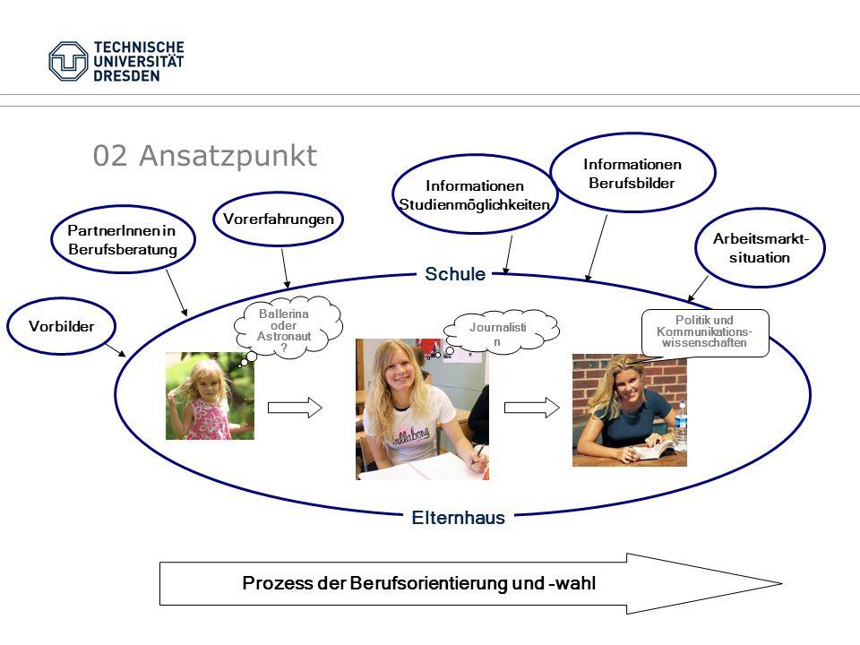 02 Ansatzpunkt Prozess der Berufsorientierung und -wahl PartnerInnen in Berufsberatung Arbeitsmarkt- situation Vorbilder Vorerfahrungen Informationen