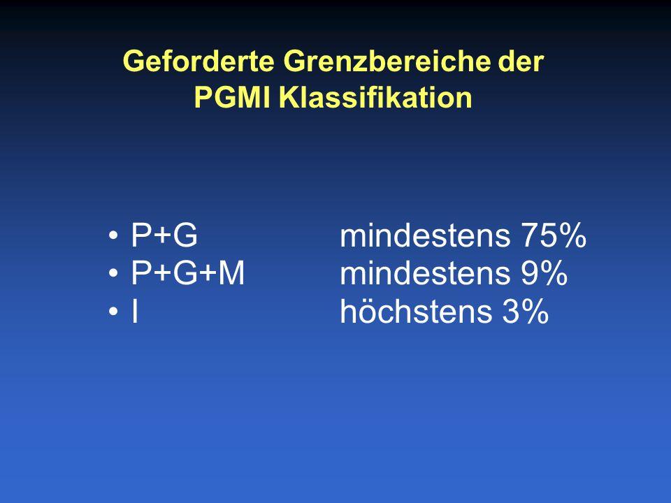 P+G mindestens 75% P+G+Mmindestens 9% Ihöchstens 3% Geforderte Grenzbereiche der PGMI Klassifikation