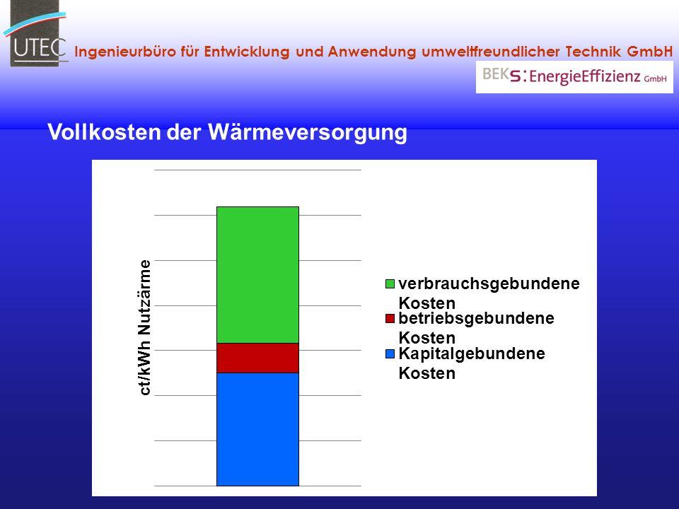 Ingenieurbüro für Entwicklung und Anwendung umweltfreundlicher Technik GmbH Vollkosten der Wärmeversorgung