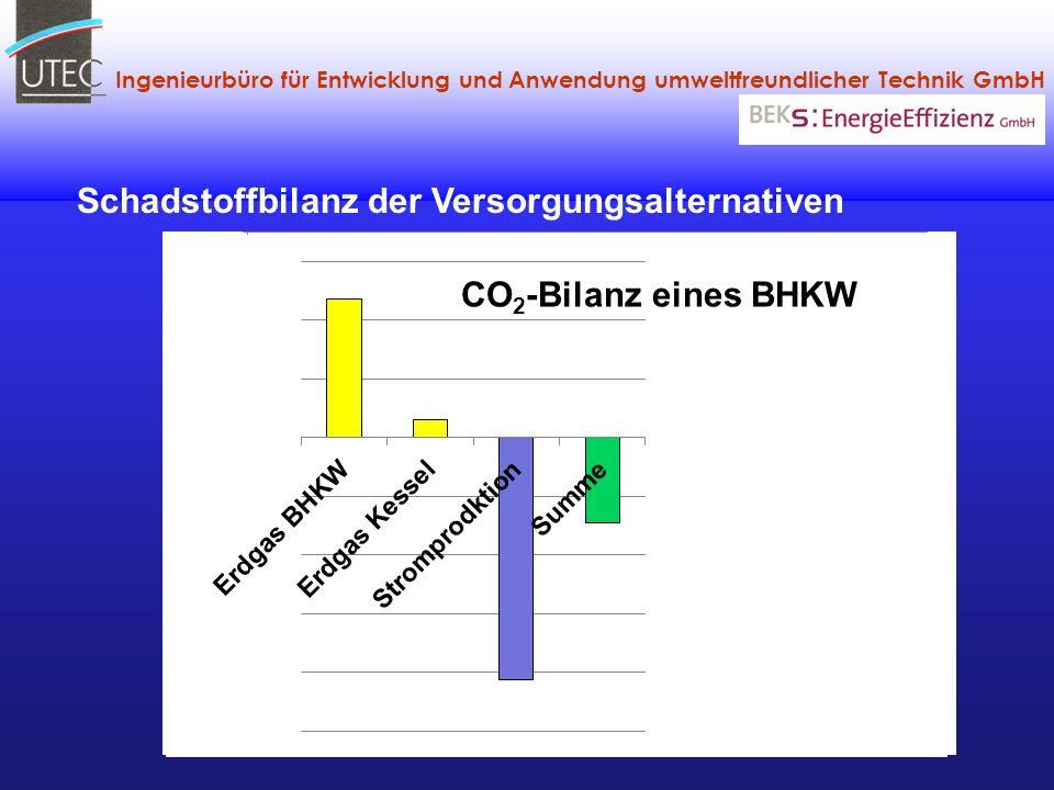 Ingenieurbüro für Entwicklung und Anwendung umweltfreundlicher Technik GmbH Schadstoffbilanz der Versorgungsalternativen