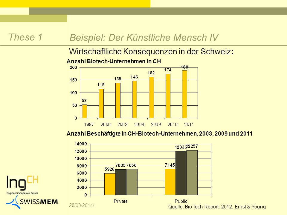 28/03/2014/ Anzahl Beschäftigte in CH-Biotech-Unternehmen, 2003, 2009 und 2011 Wirtschaftliche Konsequenzen in der Schweiz: Beispiel: Der Künstliche Mensch IV Anzahl Biotech-Unternehmen in CH These 1 Quelle: Bio Tech Report, 2012, Ernst & Young