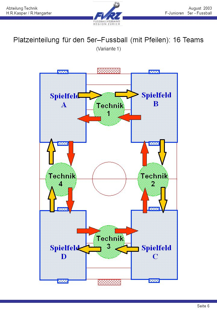 Seite 7 Abteilung Technik H.R.Kasper / R.Hangarter August 2003 F-Junioren 5er - Fussball Platzeinteilung für den 5er–Fussball (mit Pfeilen): 16 Teams (Variante 2)
