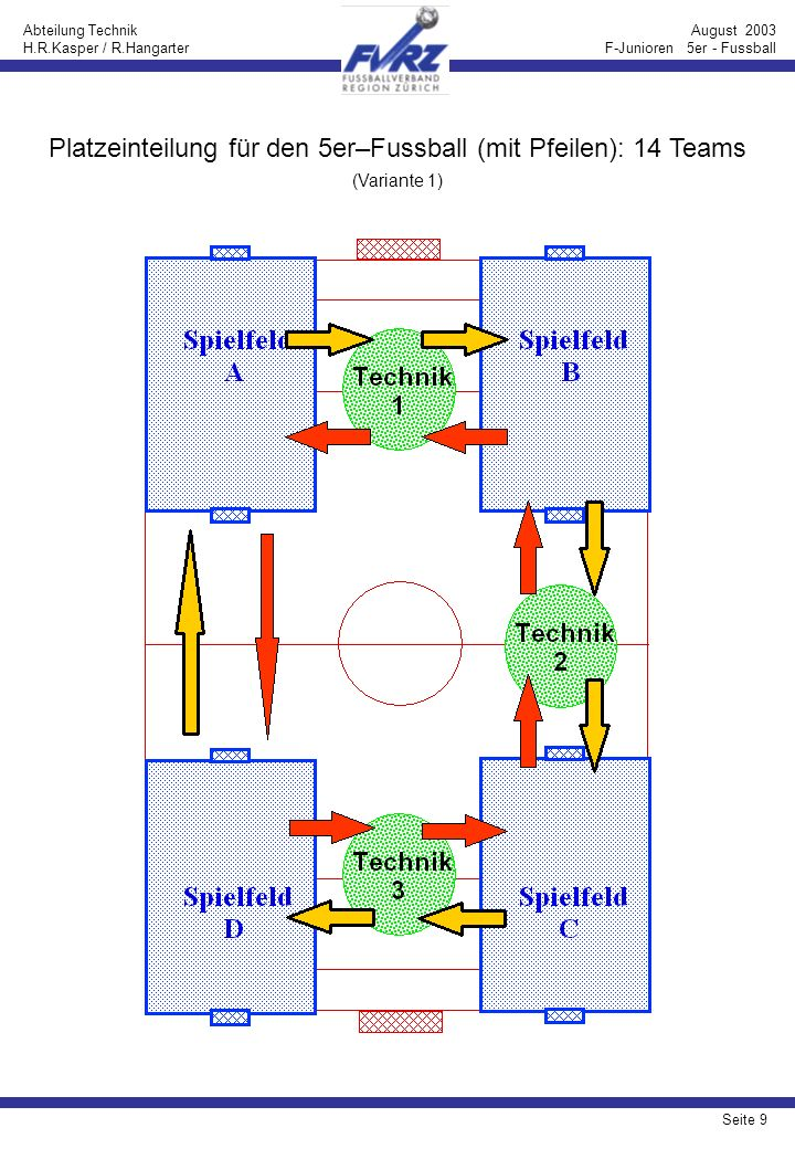 Seite 10 Abteilung Technik H.R.Kasper / R.Hangarter August 2003 F-Junioren 5er - Fussball Platzeinteilung für den 5er–Fussball (mit Pfeilen): 14 Teams (Variante 2)