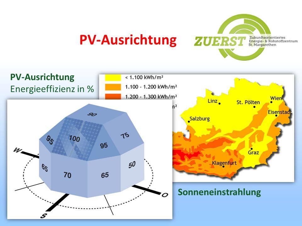 PV-Ausrichtung Energieeffizienz in % Sonneneinstrahlung