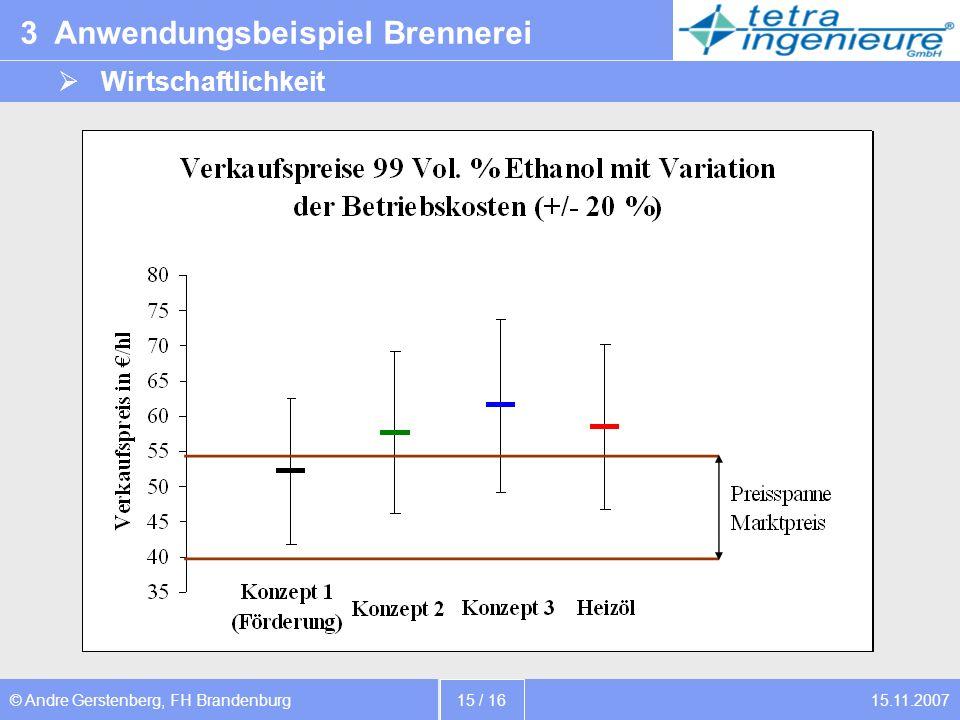 15.11.2007© Andre Gerstenberg, FH Brandenburg 15 / 16 3 Anwendungsbeispiel Brennerei Wirtschaftlichkeit