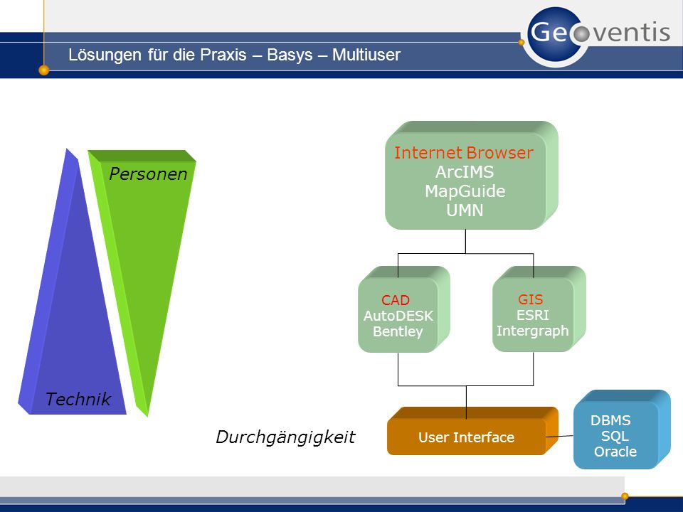 Lösungen für die Praxis – Basys – Multiuser Internet Browser ArcIMS MapGuide UMN GIS ESRI Intergraph DBMS SQL Oracle CAD AutoDESK Bentley User Interfa