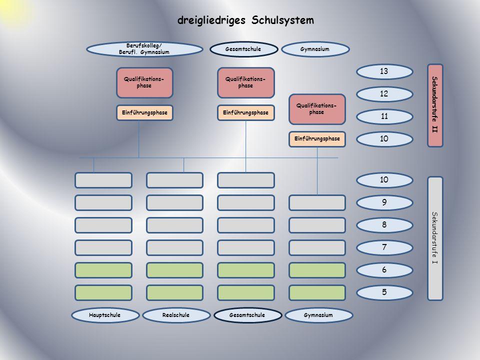 Qualifikations- phase Einführungsphase Qualifikations- phase Qualifikations- phase 5 9 8 7 6 11 10 13 10 12 Gymnasium Berufskolleg/ Berufl. Gymnasium