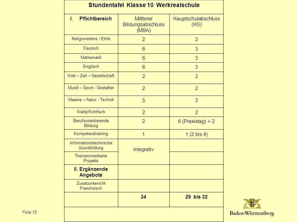 Stundentafel Klasse 10 Werkrealschule I.PflichtbereichMittlerer Bildungsabschluss (MBA) Hauptschulabschluss (HS) Religionslehre / Ethik 22 Deutsch 63