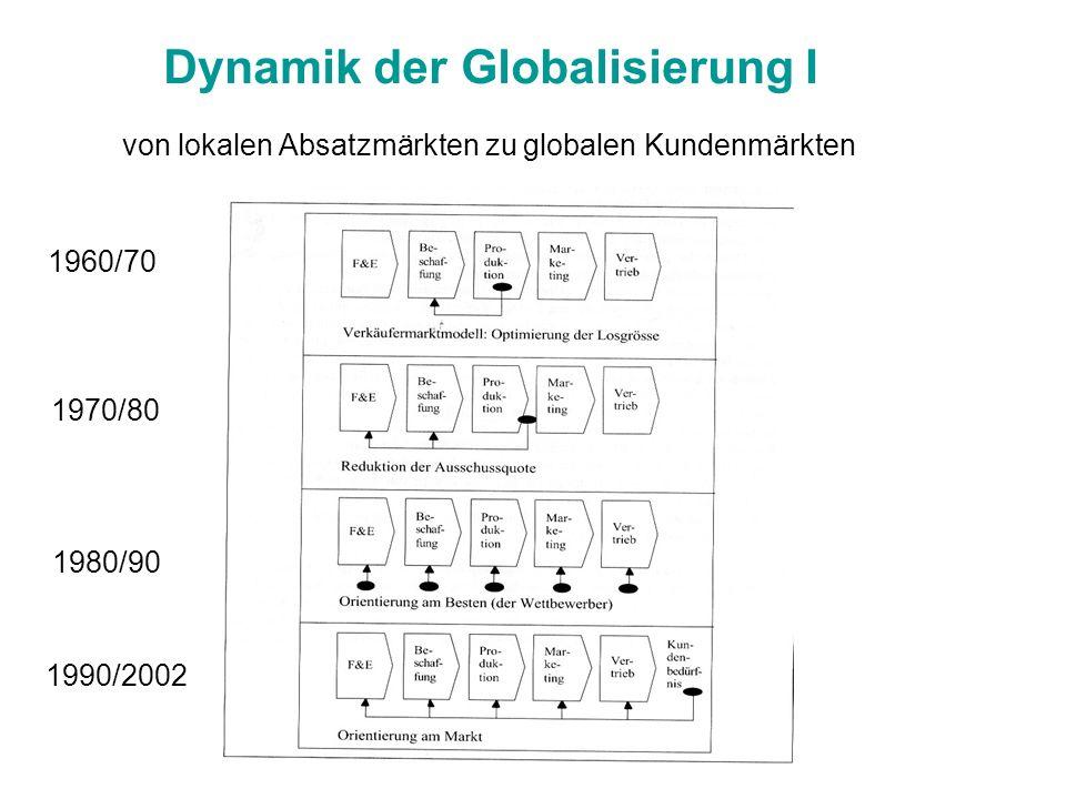 Dynamik der Globalisierung I von lokalen Absatzmärkten zu globalen Kundenmärkten 1960/70 1990/2002 1970/80 1980/90