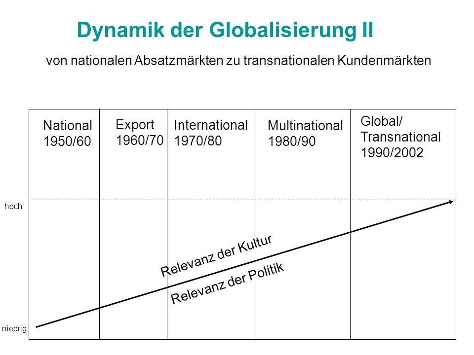 Dynamik der Globalisierung II von nationalen Absatzmärkten zu transnationalen Kundenmärkten National 1950/60 Export 1960/70 International 1970/80 Mult