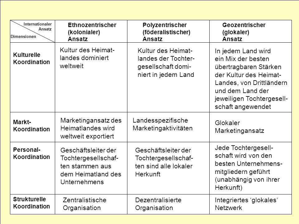 Internationaler Ansatz Dimensionen Kulturelle Koordination Markt- Koordination Personal- Koordination Strukturelle Koordination Ethnozentrischer (kolo