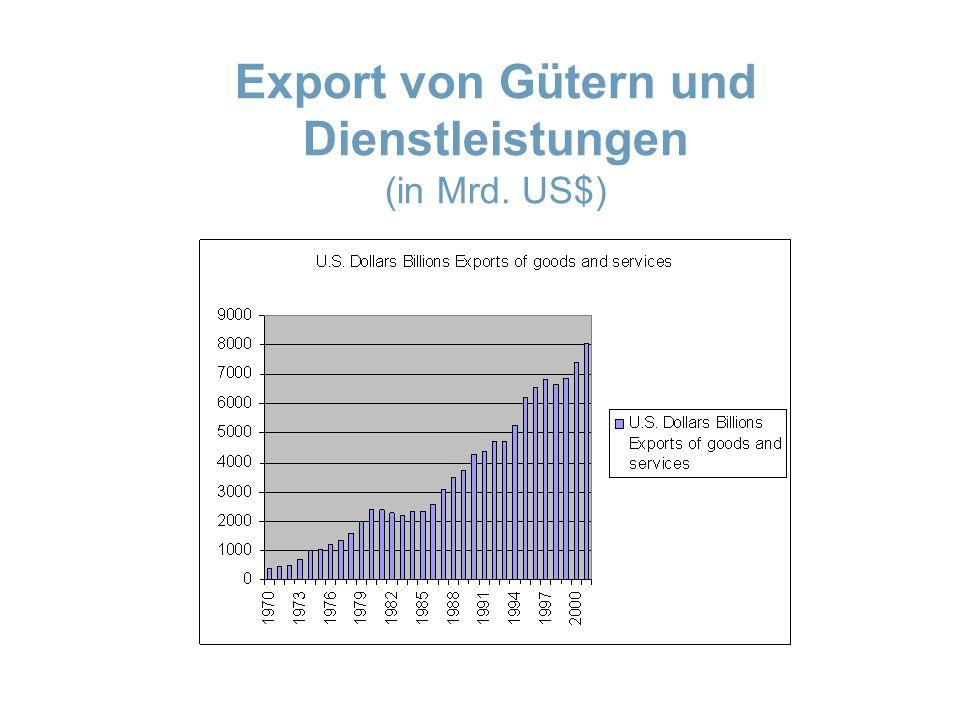 Export von Gütern und Dienstleistungen (in Mrd. US$)