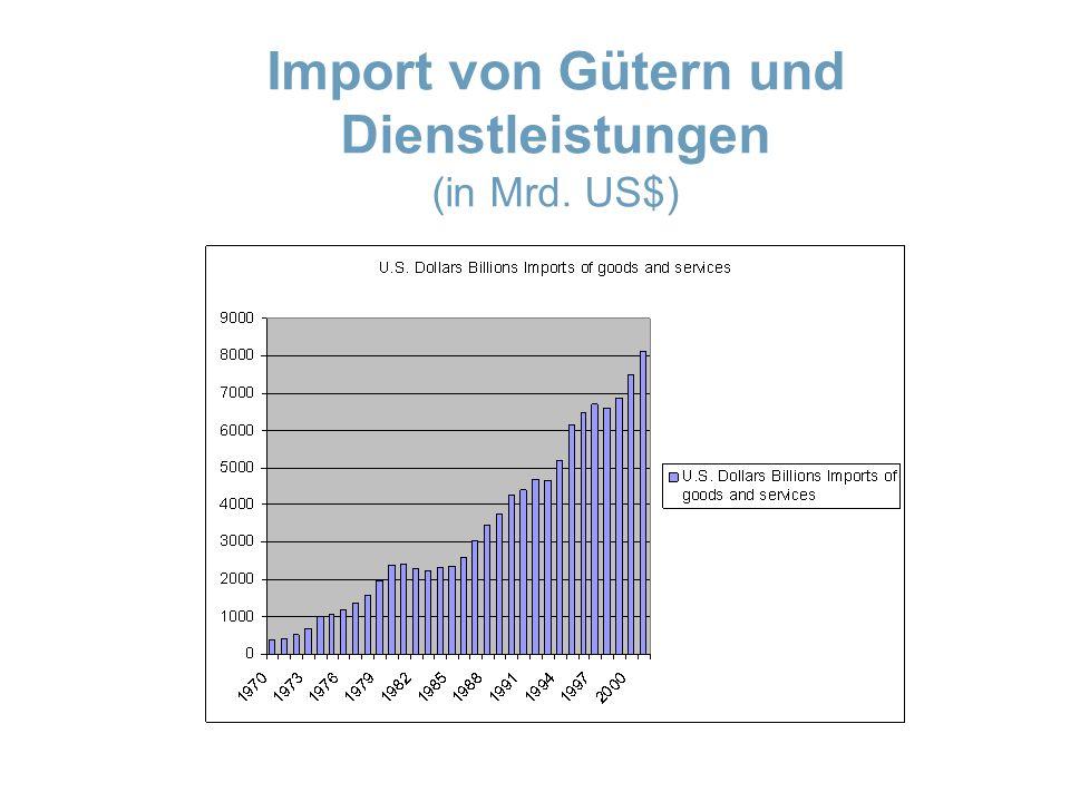 Import von Gütern und Dienstleistungen (in Mrd. US$)