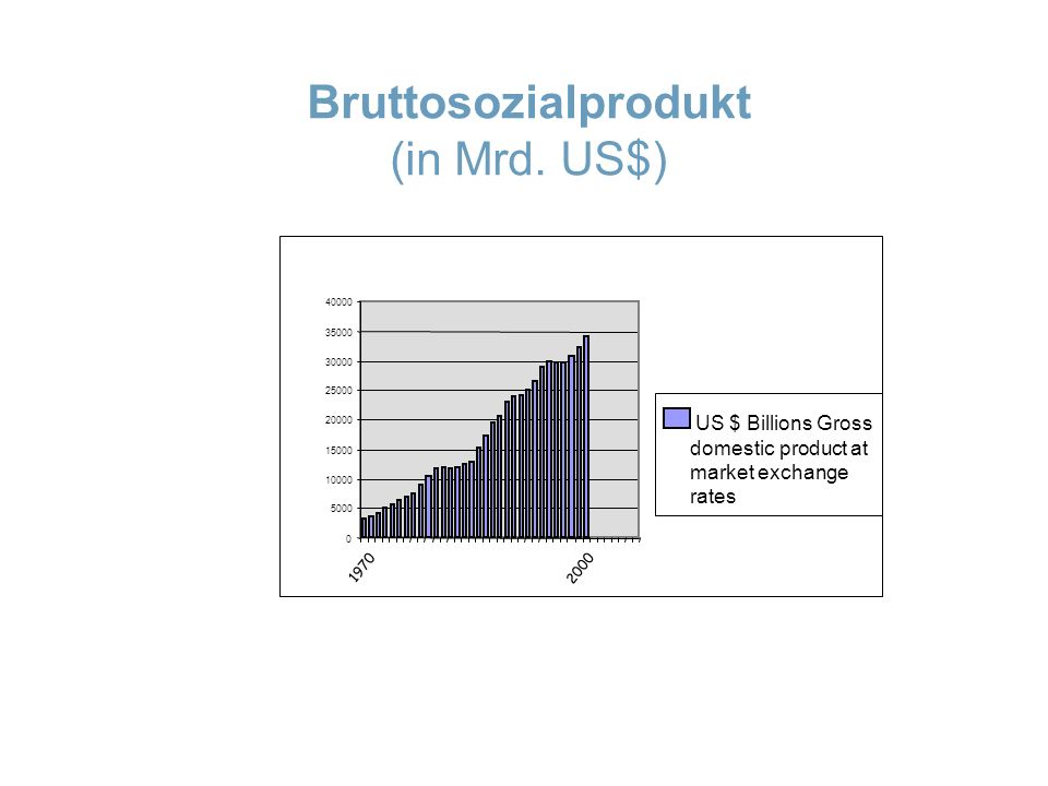 Bruttosozialprodukt (in Mrd. US$) 0 5000 10000 15000 20000 25000 30000 35000 40000 US $ Billions Gross domestic product at market exchange rates 2000