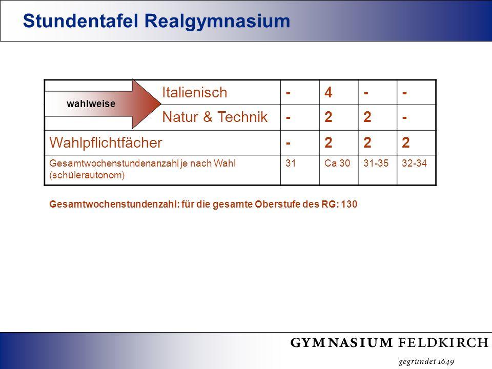 Stundentafel Realgymnasium Italienisch-4-- Natur & Technik-22- Wahlpflichtfächer-222 Gesamtwochenstundenanzahl je nach Wahl (schülerautonom) 31Ca 3031-3532-34 Gesamtwochenstundenzahl: für die gesamte Oberstufe des RG: 130 wahlweise