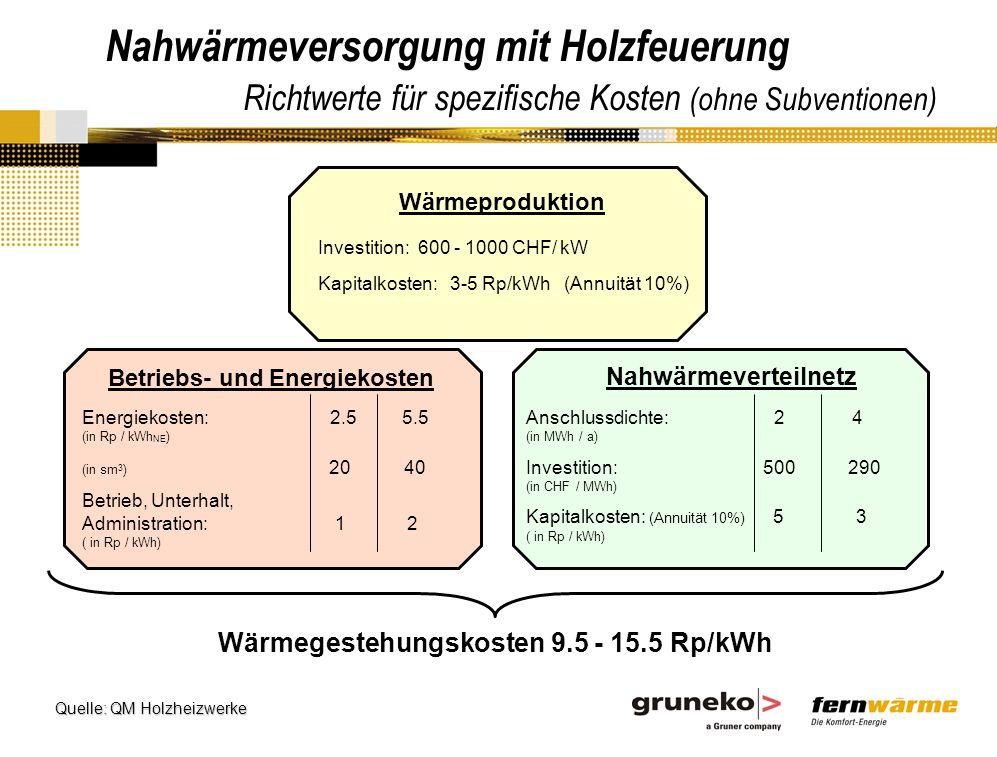 Nahwärmeversorgung mit Holzfeuerung Richtwerte für spezifische Kosten (ohne Subventionen) Wärmeproduktion Investition: 600 - 1000 CHF/ kW Kapitalkosten: 3-5 Rp/kWh (Annuität 10%) Betriebs- und Energiekosten Nahwärmeverteilnetz Energiekosten: 2.5 5.5 (in Rp / kWh NE ) (in sm 3 ) 20 40 Betrieb, Unterhalt, Administration: 1 2 ( in Rp / kWh) Anschlussdichte: 2 4 (in MWh / a) Investition: 500 290 (in CHF / MWh) Kapitalkosten: (Annuität 10%) 5 3 ( in Rp / kWh) Wärmegestehungskosten 9.5 - 15.5 Rp/kWh Quelle: QM Holzheizwerke